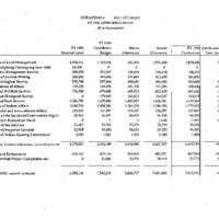 [Dept. of the Interior - Policy, Management, & Budget] [2]
