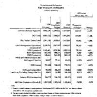 [Dept. of the Interior - Policy, Management, & Budget] [3]