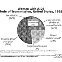AIDS [2]